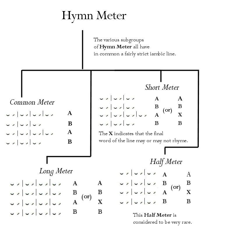 hymn-meter-tree-updated