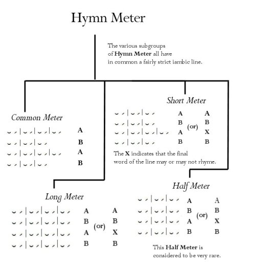 hymn-meter-tree-updated