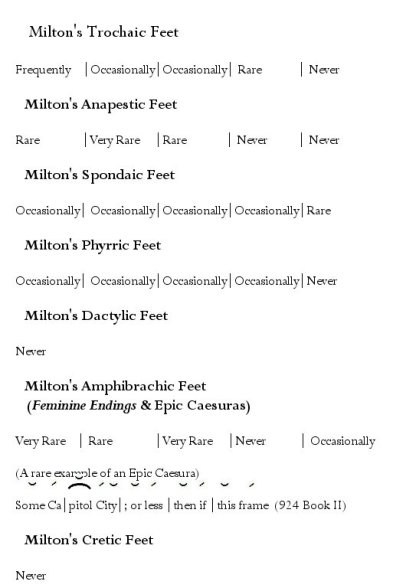 Milton's Metrics