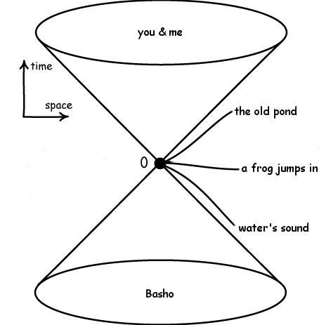 Basho's Light Cone